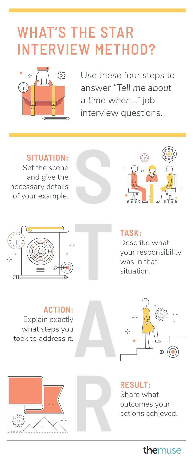 Graphic explaining the STAR interview method for job interviews: Situation, Task, Action, Result.