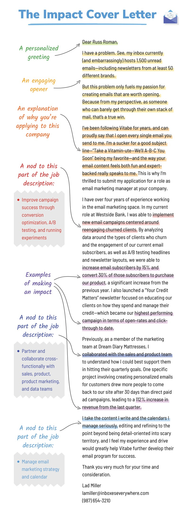 Infographic Of Cover Letter Example Impact