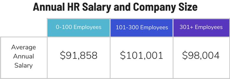HR salary
