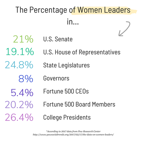 percentage of women in leadership roles