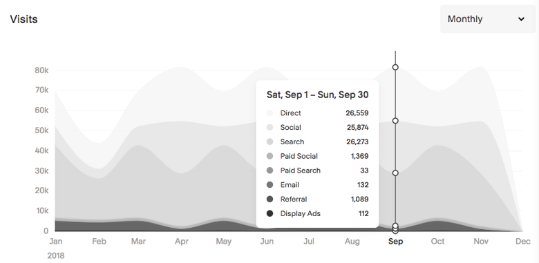 Squarespace analytics chart showing visits to a website and traffic sources